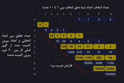 آموزش کامل بازی کینو + ترفندهای برد قطعی در بازی KENO