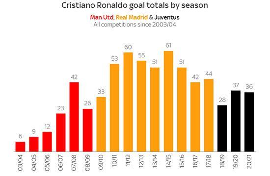 شرط بندی روی گلزنی کریستیانو رونالدو در منچستریونایتد